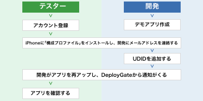 DeployGateの流れ
